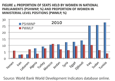 FIGURE 1: PRoPoRtIon oF sEats HElD BY WomEn In natIonal PaRlIamEnts (PsHWnP, %) anD PRoPoRtIon oF WomEn In mInIstERIal lEVEl PosItIons (PWmlP, %) Source: World Bank World Development Indicators database online.
