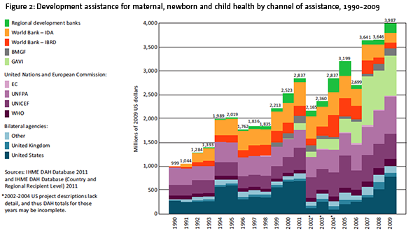 Figure 2: Development assistance for maternal, newborn and child health by channel of assistance, 1990-2009