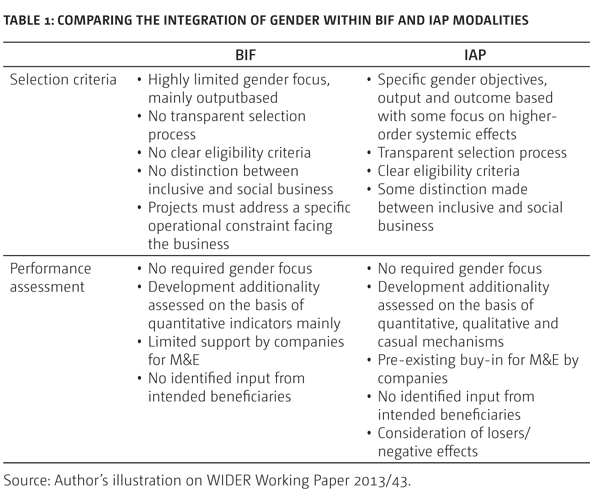 Table 1: Comparing the integration of gender within BIF and IAP modalities Source: Author's illustration on WIDER Working Paper 2013/43.